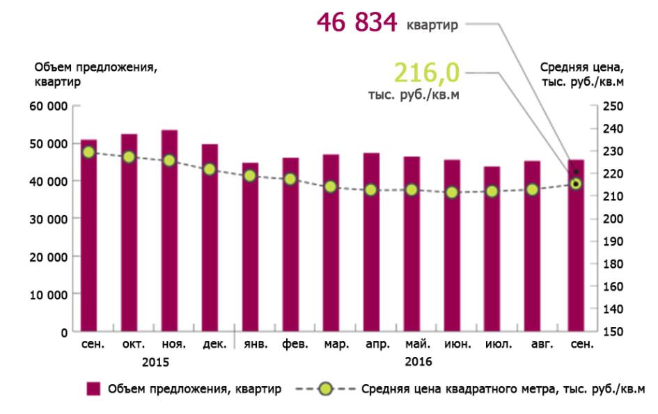 Динамика объема предложения вторичных квартир в Москве и средние цены квадратного метра