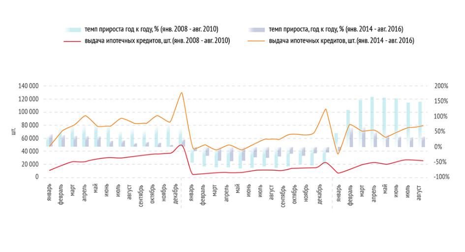 График 2. Динамика выдачи ипотечных кредитов в России
