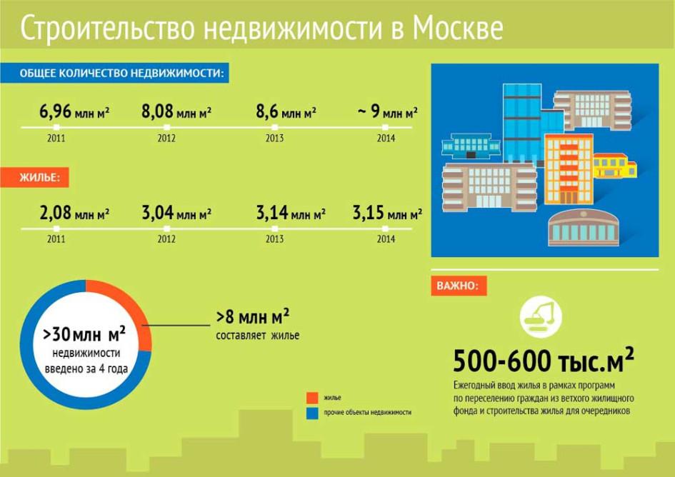Фото: Департамент градостроительной политики Г.Москвы
