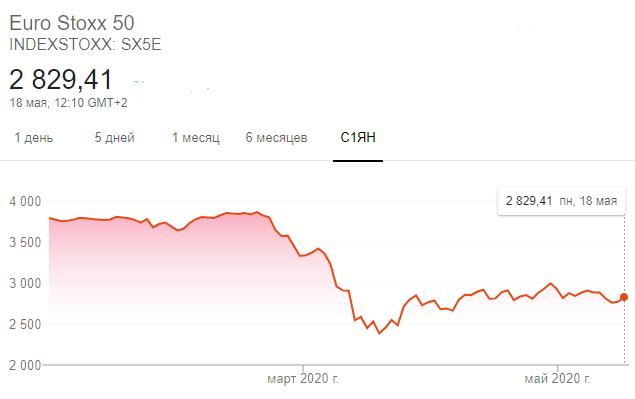 Динамика индекса Euro Stoxx 50 с 1 января 2020 года. Индекс рассчитывается на основе европейских голубых фишек. В него входят такие компании, как adidas, BMW, Deutsche Telekom, L'Oréal, Nokia, Philips, Unilever, Volkswagen Group, Siemens, Telefónica.