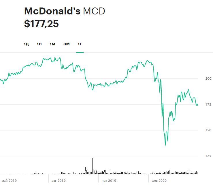 Динамика акций McDonald's за последние 12 месяцев