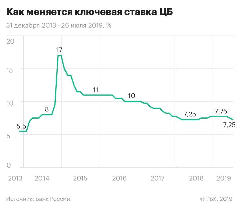 Потребительский кредит ставки банков на сегодня в нижнем новгороде