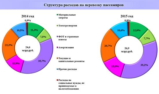 Доклад ГУП «Петербургский метрополитен» об итогах деятельности за 2015 год и об основных мероприятиях на 2016 год