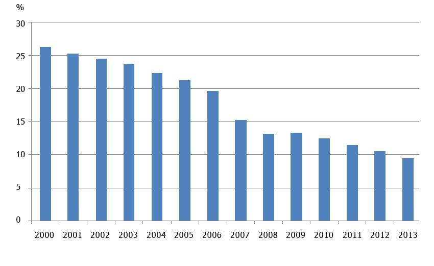 Динамика доли рыночной торговли, РФ, %