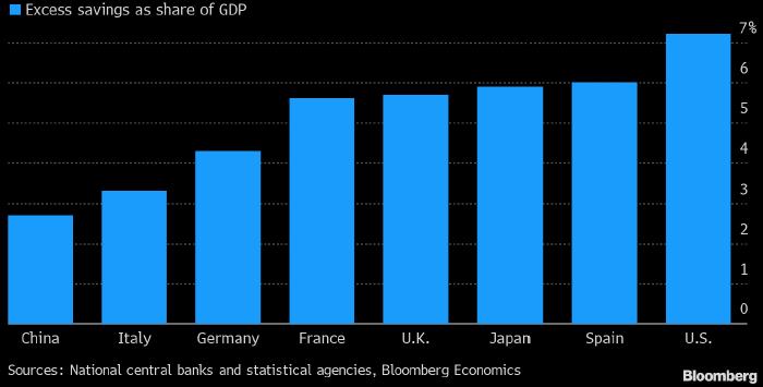 Объем дополнительных cбережений за март (в % от ВВП), аккумулированных жителями некоторых стран мира за время пандемии коронавируса. Источник: ЦБ соответствующих стран, статистические агентства, Bloomberg