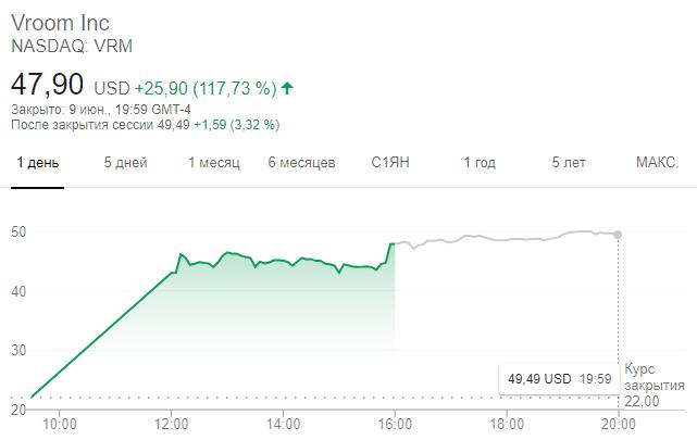 Динамика акций Vroom в первый день торгов на бирже NASDAQ