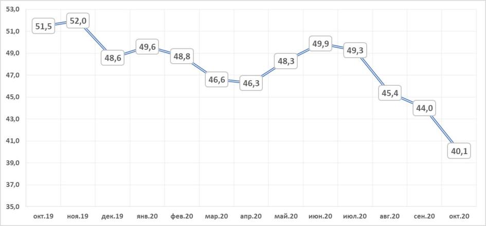 Динамика предложения на первичном рынке Москвы, тыс. лотов