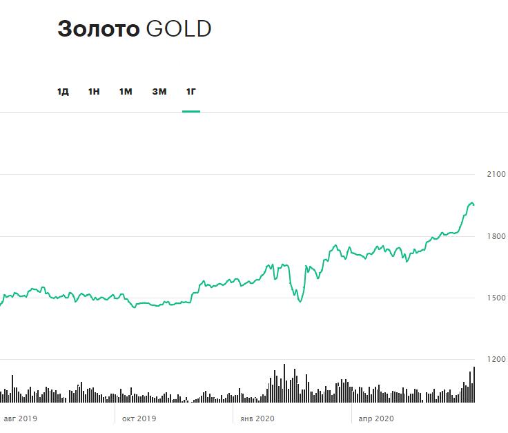 Динамика цен на золото за последние 12 месяцев