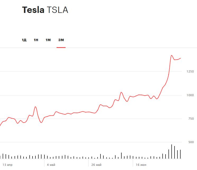 Динамика акций Tesla за последние 3 месяца