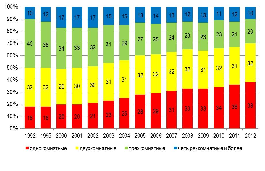 Динамика структуры вводимых квартир в 1992-2012 гг.