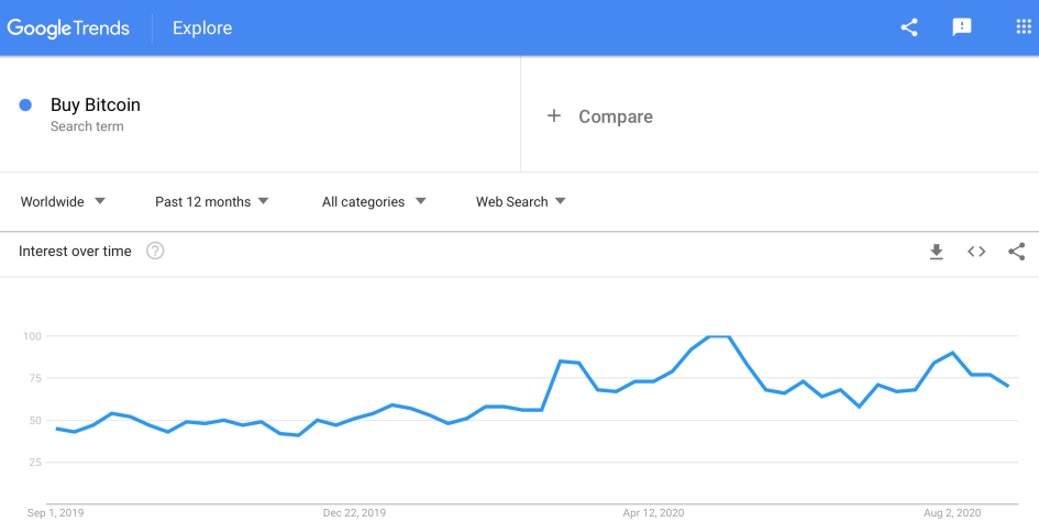 График запросов «Buy Bitcoin» в Google