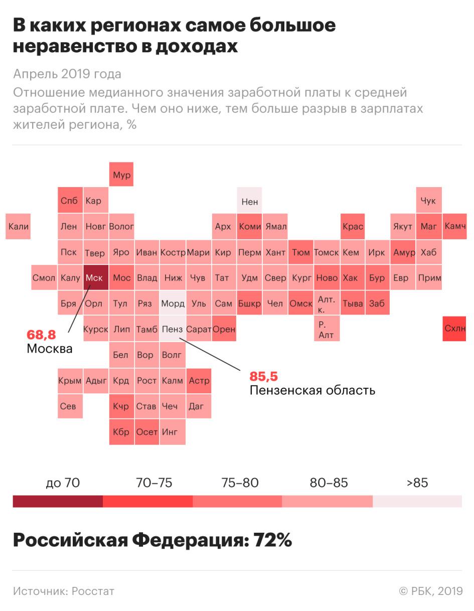 Какие зарплаты получают россияне