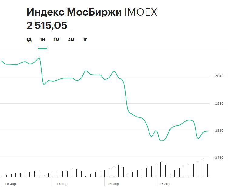 Динамика индекса Московской биржи за последнюю неделю
