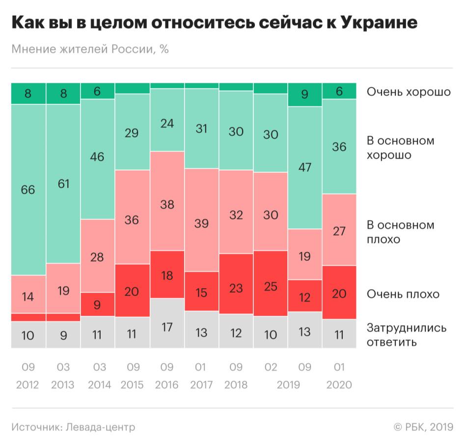 Социологи зафиксировали ухудшение отношения россиян к Украине