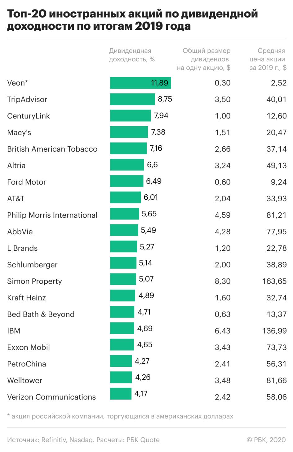 Лучшие из лучших. Какие акции принесли в 2019 году максимальную прибыль :: Новости :: РБК Инвестиции
