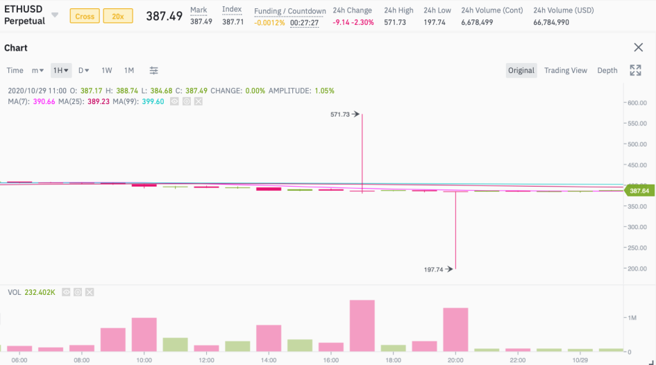 График Ethereum-фьючерса на платформе Binance Futures