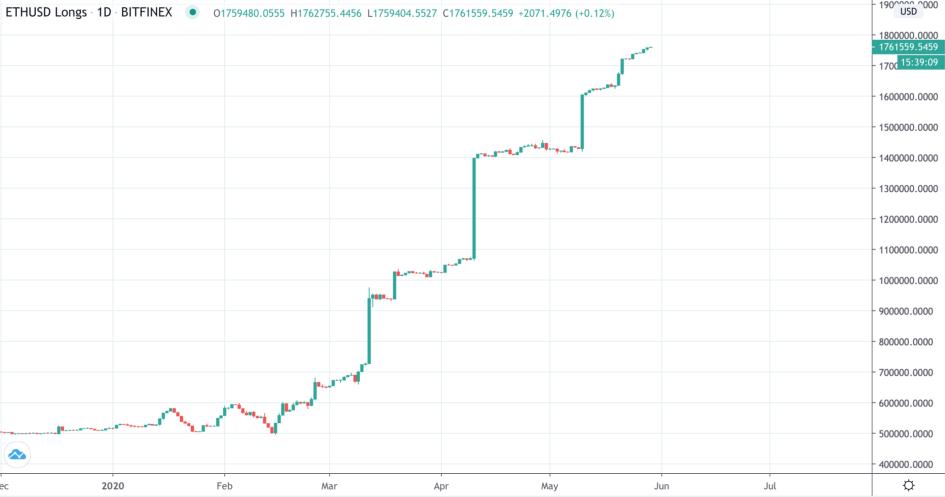 График длинных позиций на Ethereum на бирже Bitfinex