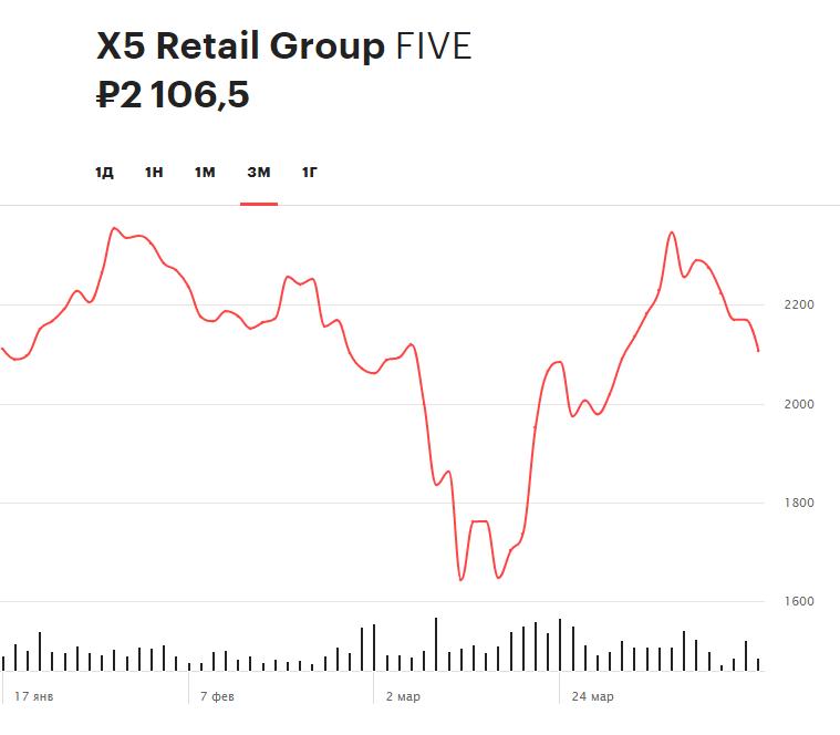 Динамика акций X5 Retail Group за три месяца