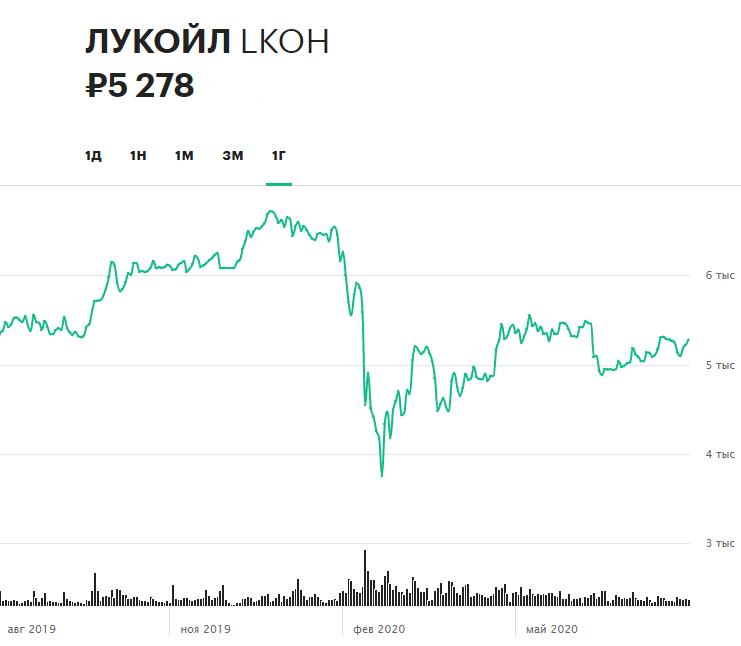Динамика акций ЛУКОЙЛа за 12 месяцев