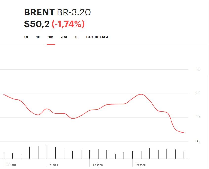 Динамика стоимости барреля нефти марки Brent в феврале 2020 г.