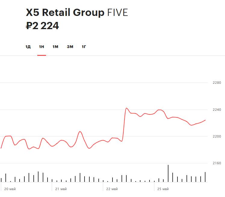 Динамика акций X5 Retail Group за последнюю неделю