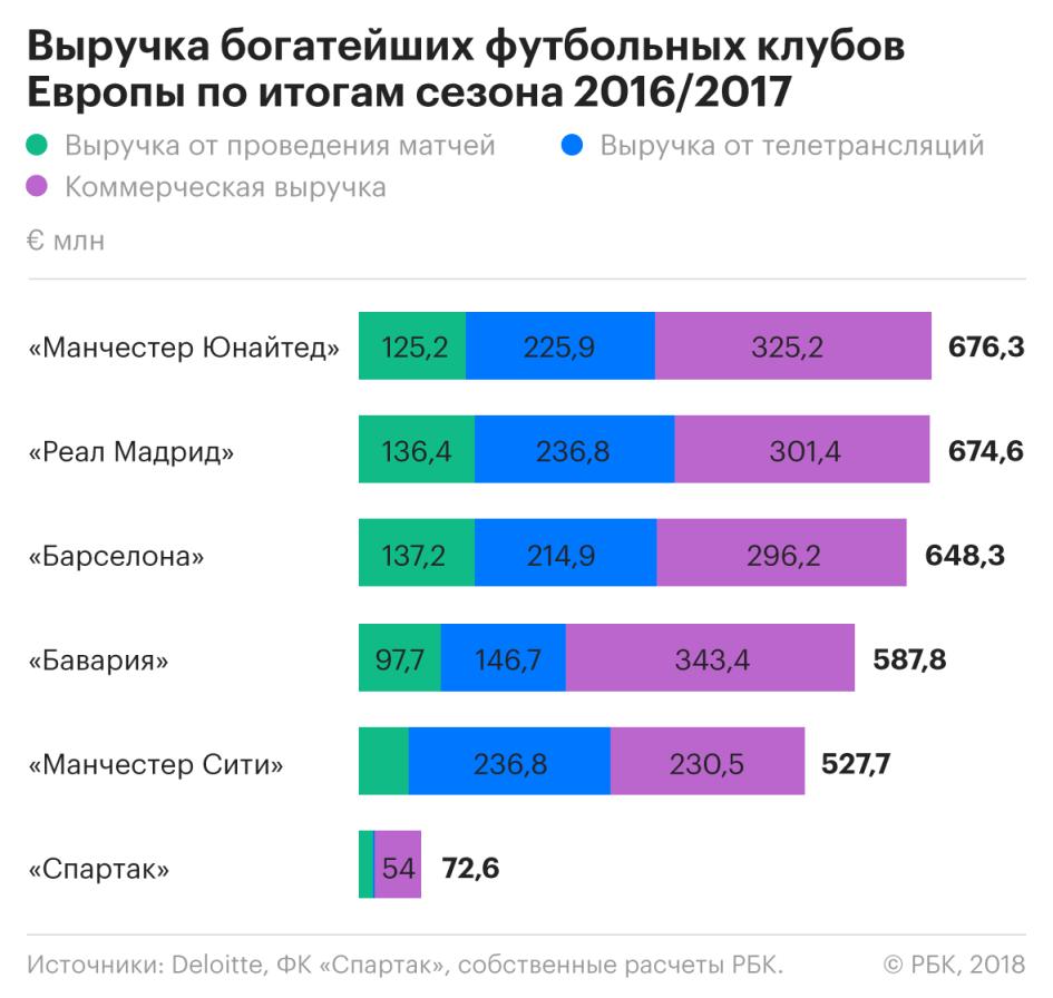 «Красно-белые» доходы: на чем зарабатывает московский «Спартак»