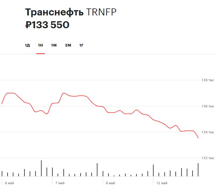 Динамика акций «Транснефти» за последние семь дней