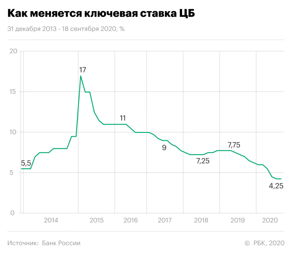 Рубль, ЛСР, American Express: за какими котировками следить сегодня