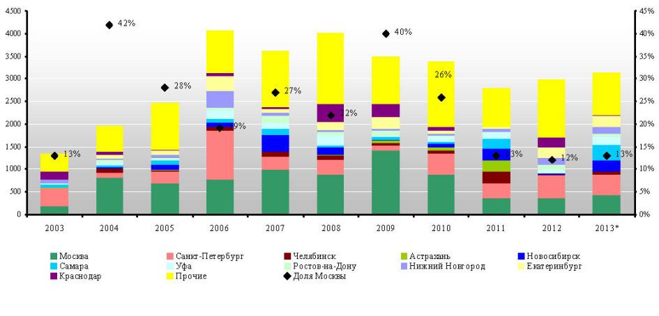 Динамика ввода общей площади в торговых центрах по крупнейшим городам России в 2003-2013 годах, тыс. кв. м