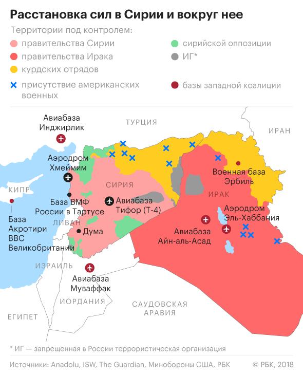 В декабре 2017 года Пентагон утверждал, что в Сирии присутствуют 2 тыс. американских военных, в Ираке — еще 5,2 тыс. Кроме того, на Ближнем Востоке постоянно действует 5-й флот ВМС США, но на начало апреля, по данным Stratfor, ни одного американского военного корабля в Средиземном море не было.  Россия никогда прямо не называла число находящихся в Сирии военных, однако в декабре 2017 года министр обороны Сергей Шойгу рассказал, что за два с лишним года кампании в Сирии побывали 48 тыс. военнослужащих России. По оценке Reuters, в Сирии постоянно находятся 4–5 тыс. российских военных — это примерно совпадает с числом граждан России, принявших участие в выборах президента России на сирийских участках 18 марта (3,8 тыс.). На авиабазе Хмеймим находятся, по данным наблюдателей, 30–40 самолетов ВКС России, у берегов Сирии также действует средиземноморская эскадра, в состав которой входит около 15 кораблей разного класса.