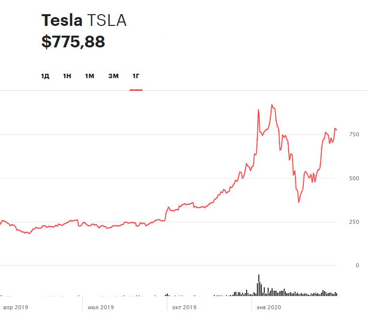 Динамика акций Tesla за последние 12 месяцев