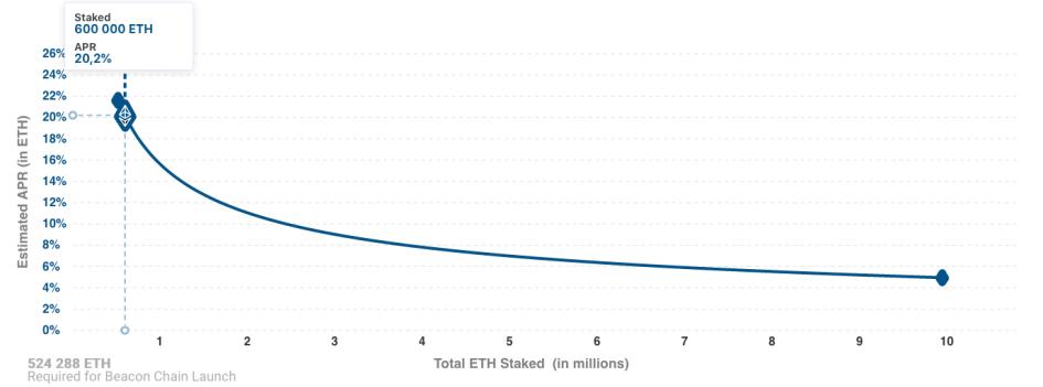 Кривая доходности стекинга в сети Ethereum 2.0