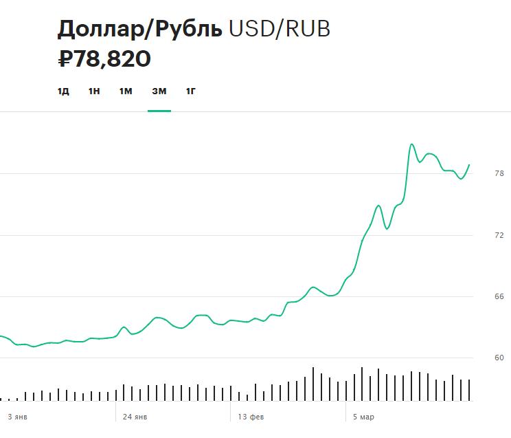 Динамика курса доллара по отношению к рублю с начала 2020 года