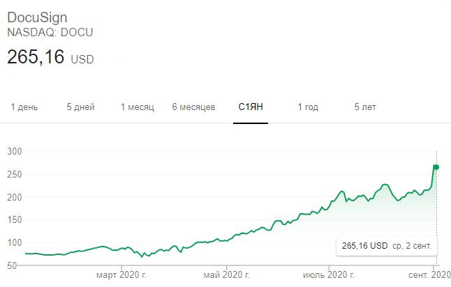 Динамика акций DocuSign в 2020 году