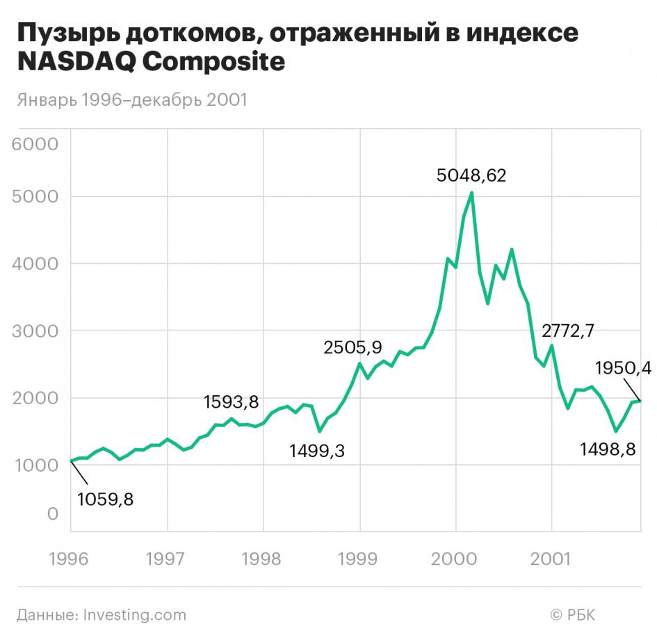 Если бы COVID случился в 2000-м, доткомы могли не рухнуть. И вот почему
