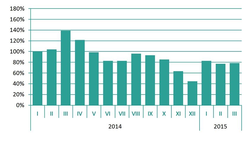 Динамика запросов в высокобюджетном сегменте аренды жилья г. Москвы, (январь 2014 г. - 100%)
