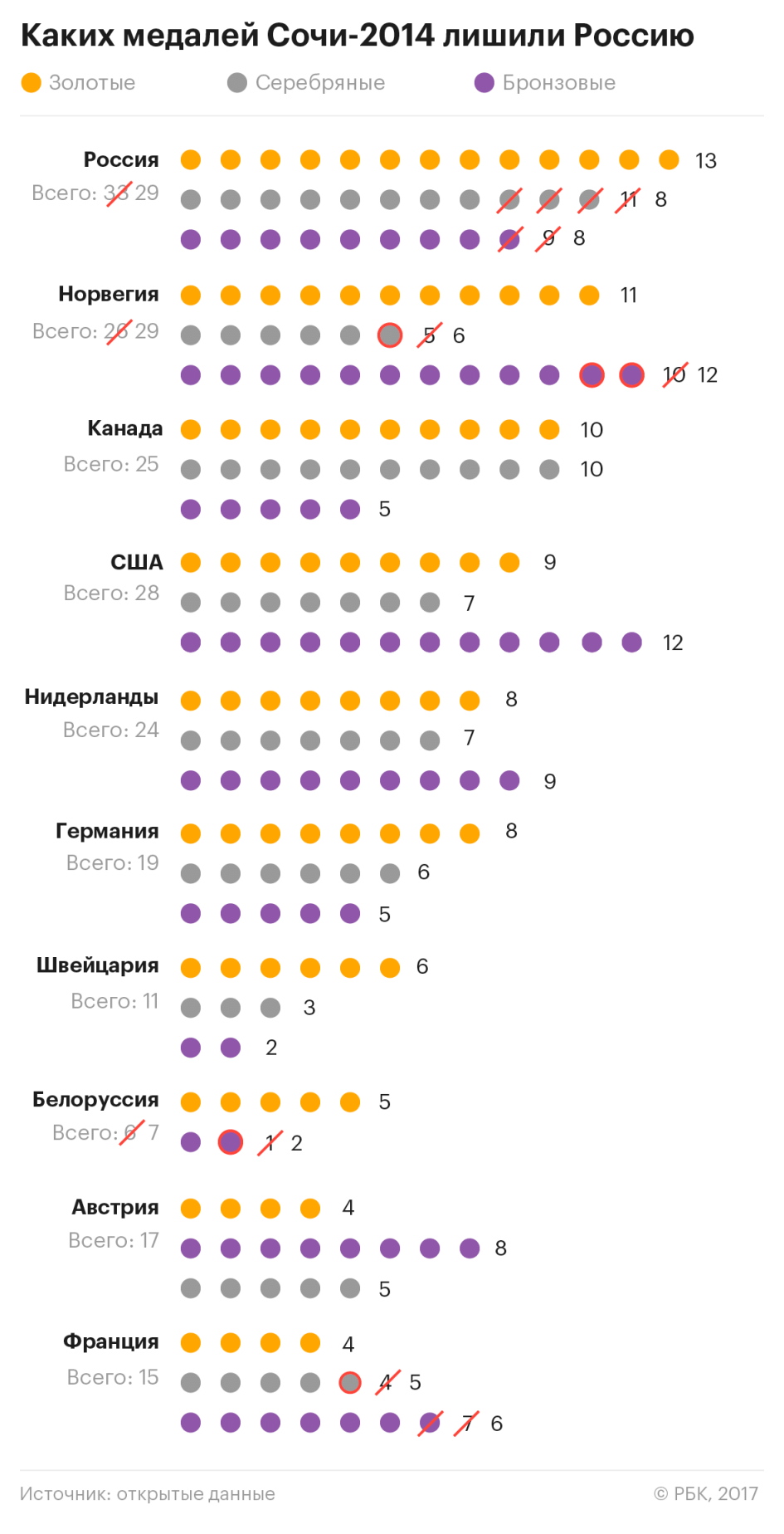 Изменения в таблице медалей Олимпиады в Сочи после решений МОК о дисквалификации российских лыжников.