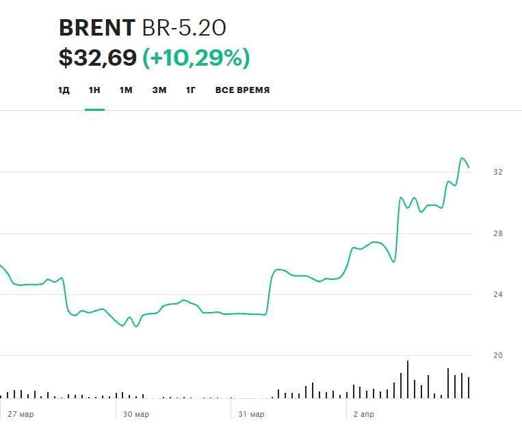 Динамика цен на нефть сорта Brent в течение последней недели (данные по состоянию на 14:30 мск 04.03)