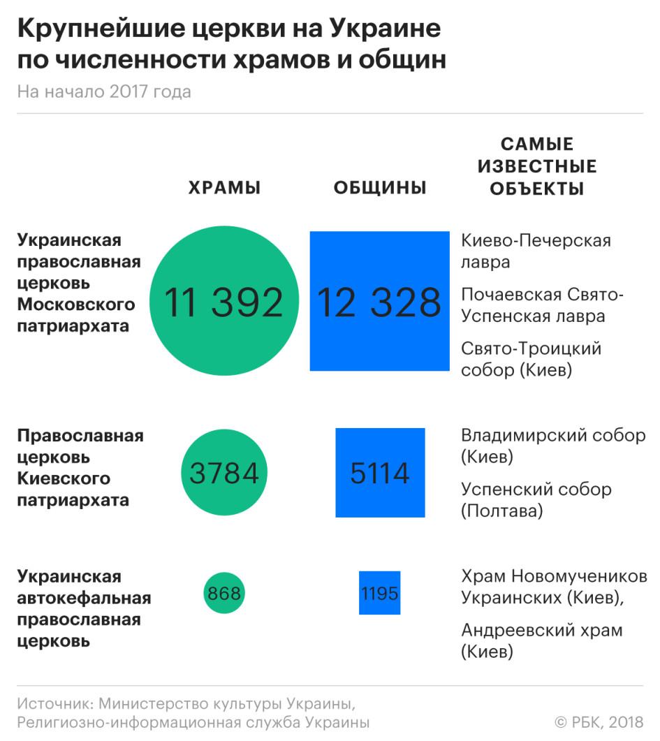 В пользовании УПЦ Московского патриархата также находятся Киево-Печерская и  Почаевско-Успенская лавры — они имеют особое культурное и религиозное  значение. 53eeadbbb7f8f