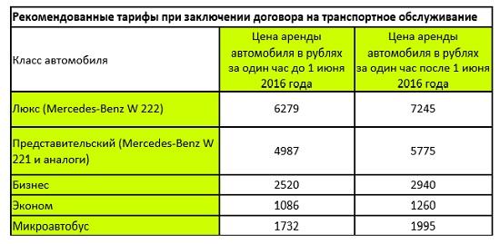 Рекомендованные тарифы, приведенные на сайте организатора форума