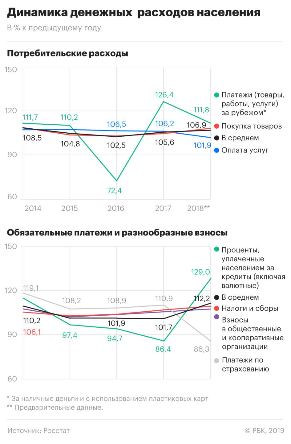 Рост выплат россиян государству и по кредитам достиг рекорда с 2014 года
