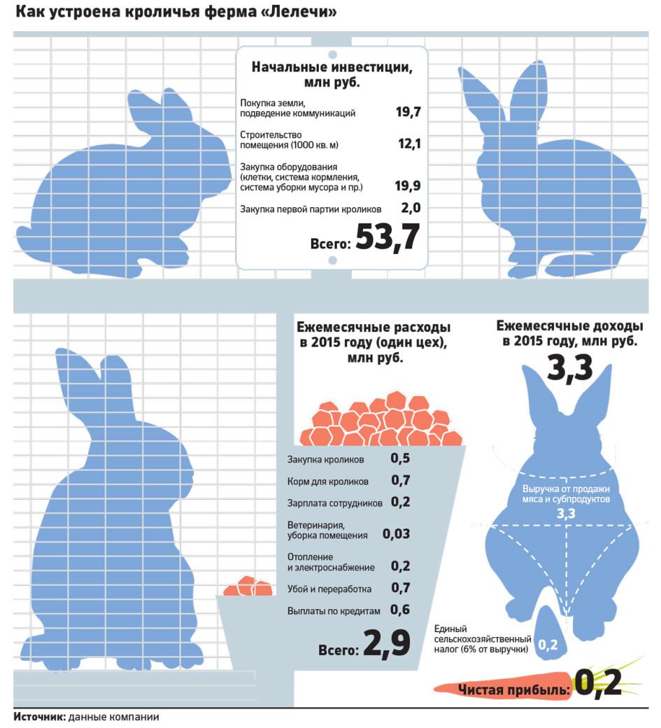 Скачать программу кролиководство