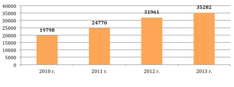 Количество сделок с ипотекой в Москве (2010-2013гг.)