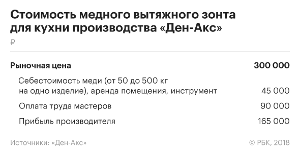 Медь цена за 1 кг в Лужники сдать металлолом в Домодедово