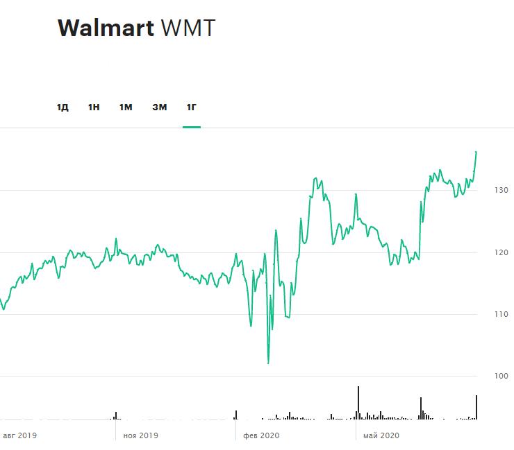 Динамика акций Walmart за 12 месяцев