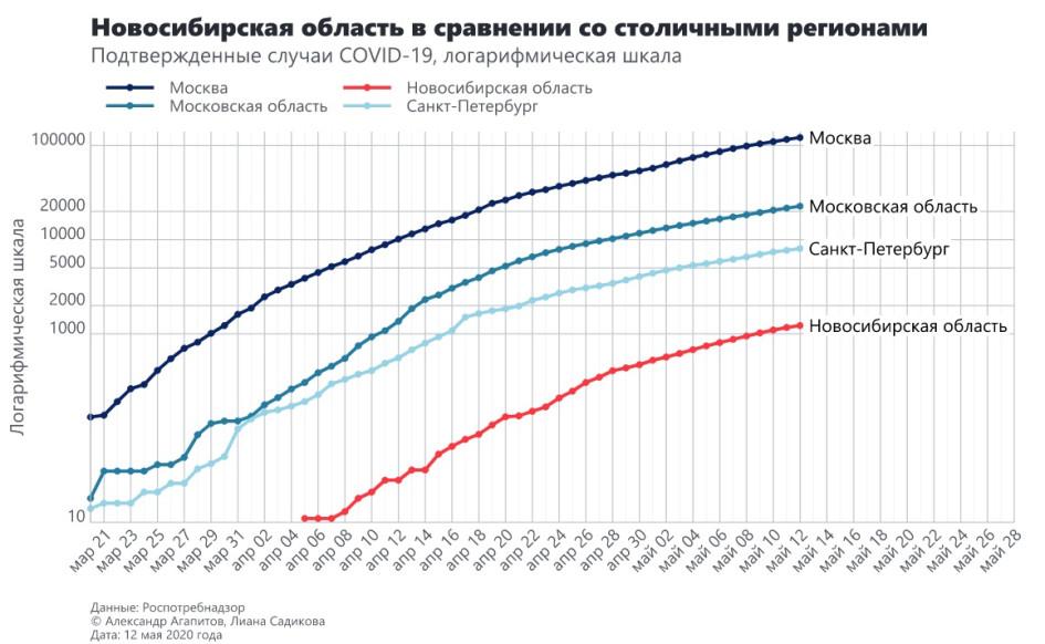 Фото: covid-forecast.ru