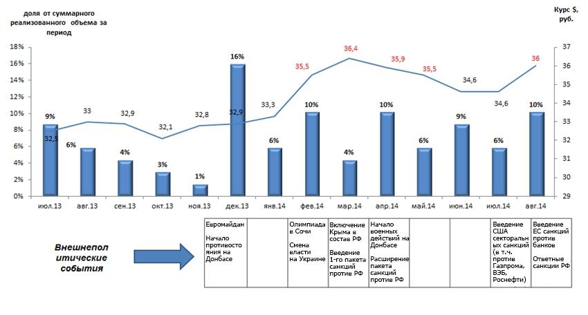 Влияние ситуации на динамику продаж ЖК Barkli Residence