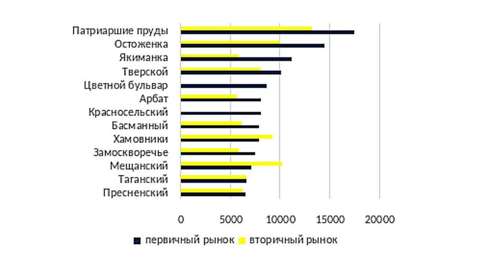 Средние суммы сделок с элитной недвижимостью по районам Москвы в 1 кв. 2021 г., тыс. руб. за кв.м