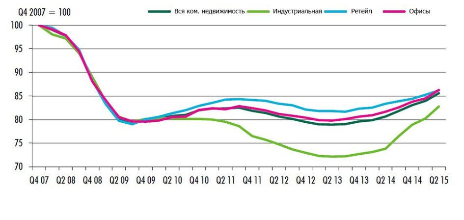 Стоимость недвижимости на европейском рынке по секторам