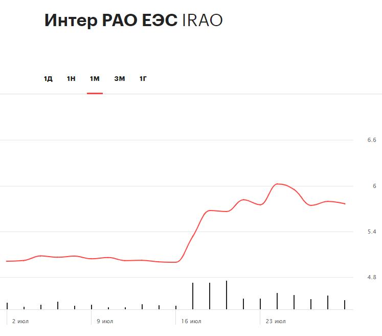 Динамика акций «Интер РАО» за последние 30 дней